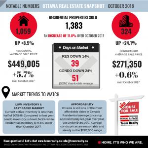 Ottawa Real Estate Market Snapshot October 2018