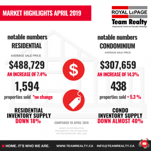 Ottawa Real Estate highlights & Market Snapshot April 2019