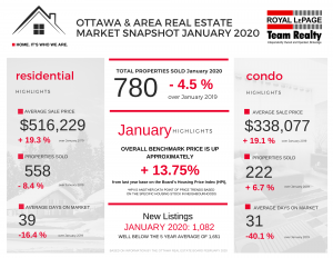 Ottawa Real Estate January 2020 Highlights and Statistics