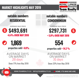 Ottawa Real Estate: May 2019 Market highlights